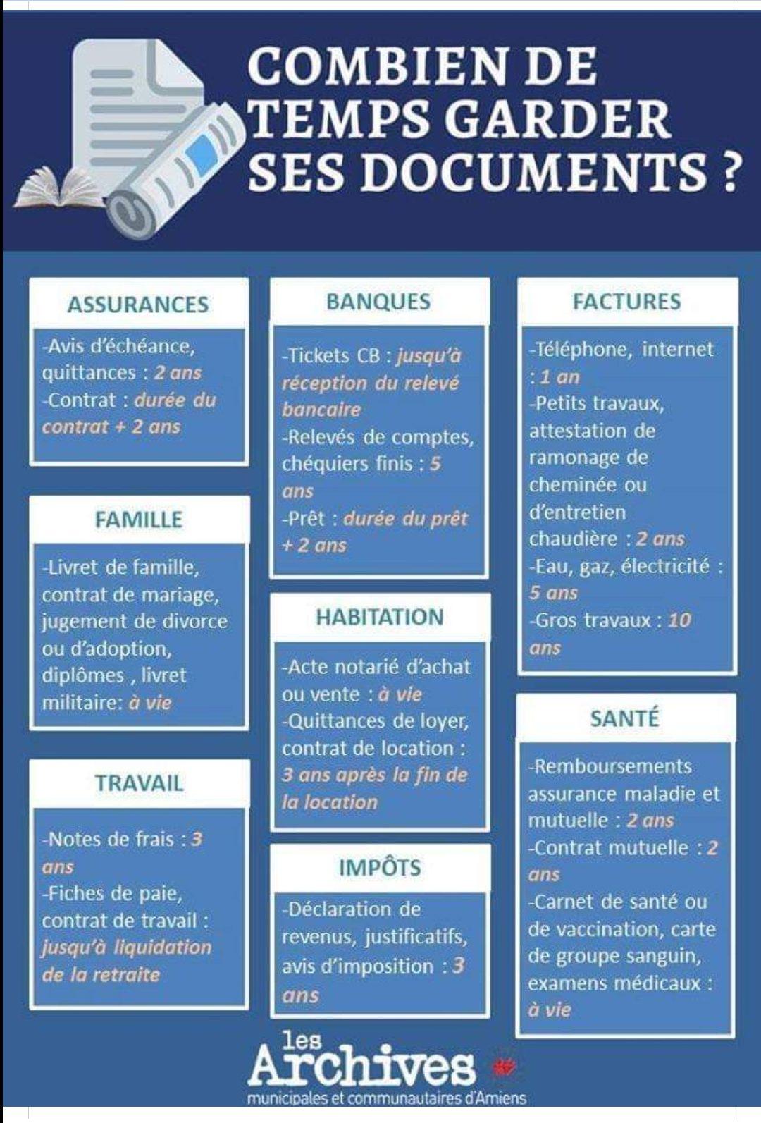 archive docs