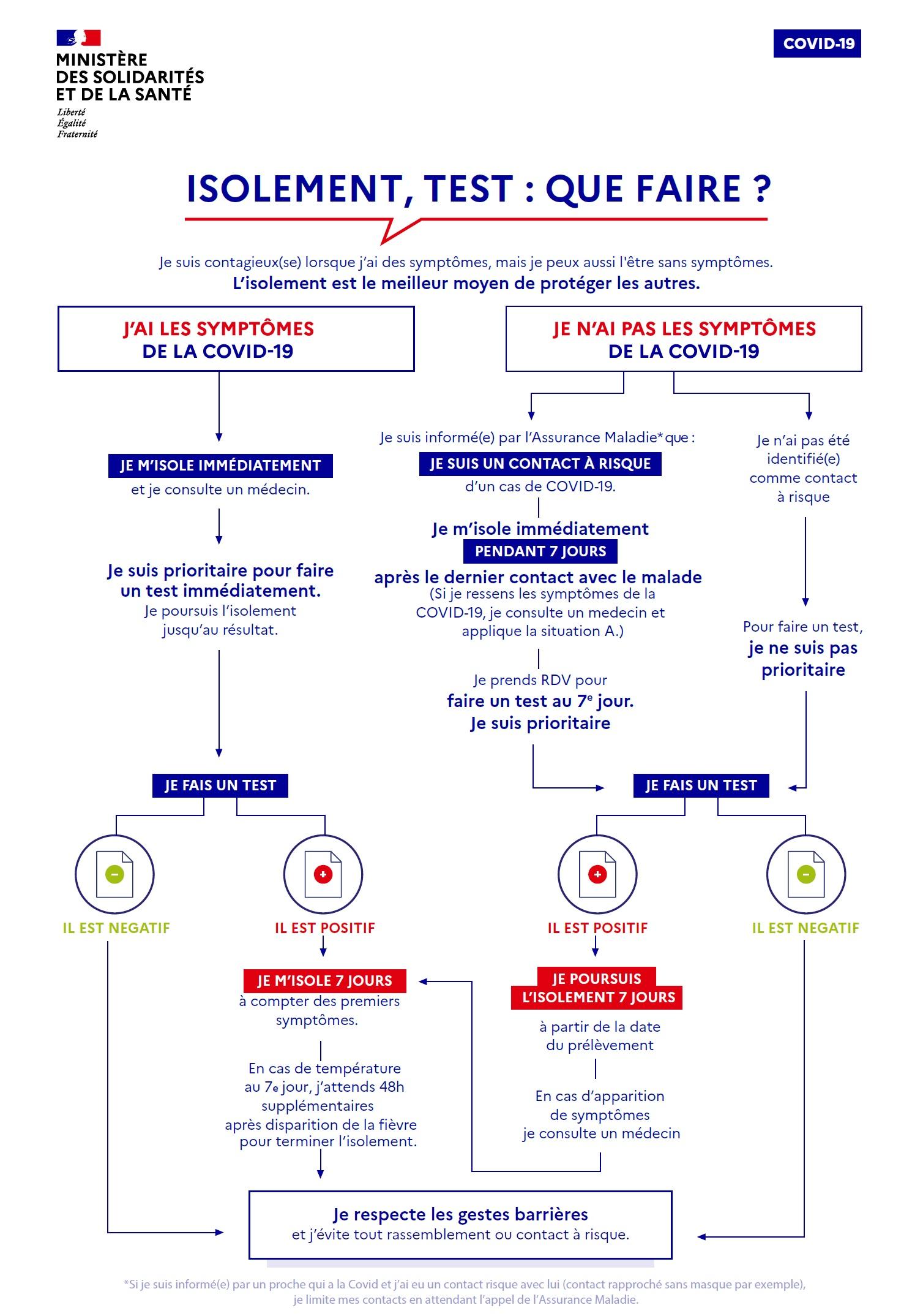 isolement_test_-_que_faire_infographie_decisionnelle
