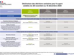 [COVID-19] Synthèse des nouvelles mesures sanitaires décidées pour le sport